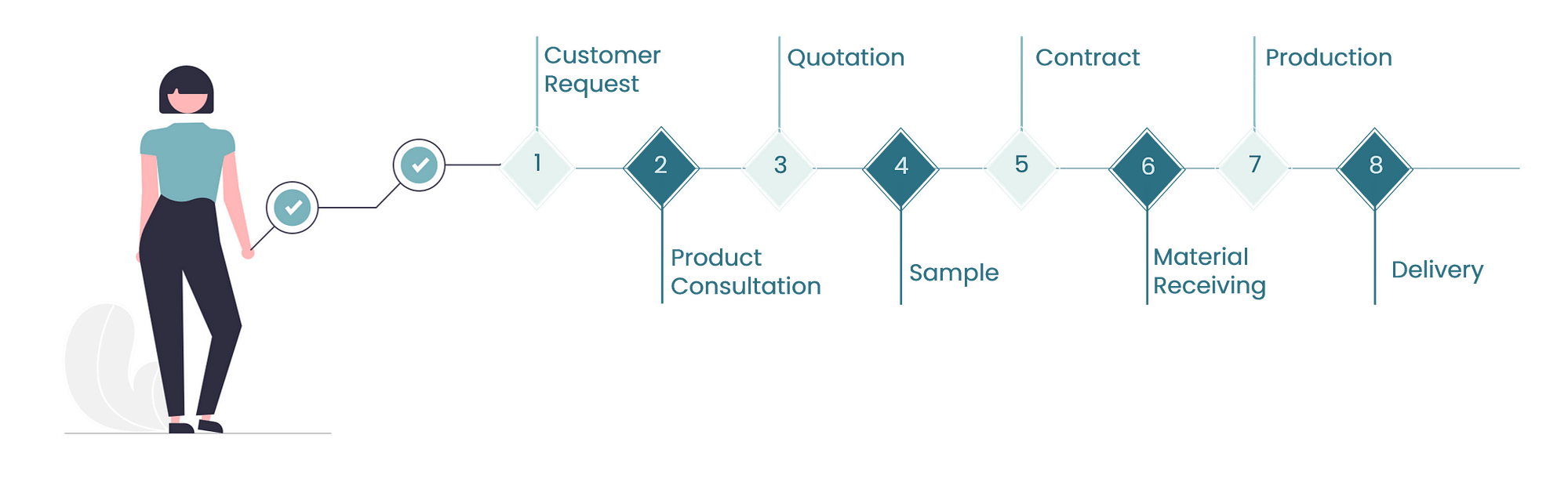 ecoori-process